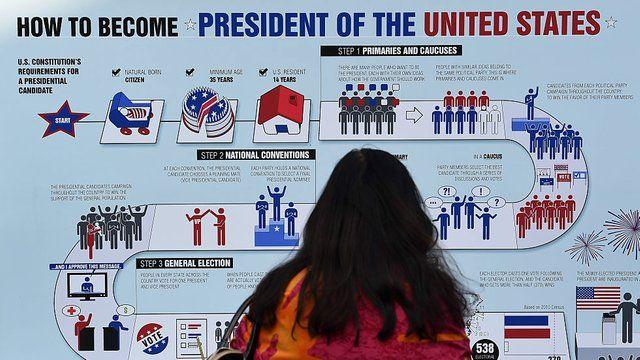 Electoral College confusions